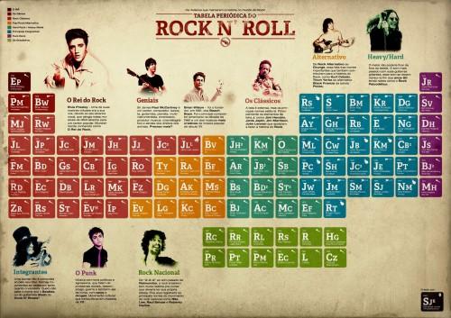 tabela-periodica-do-rock